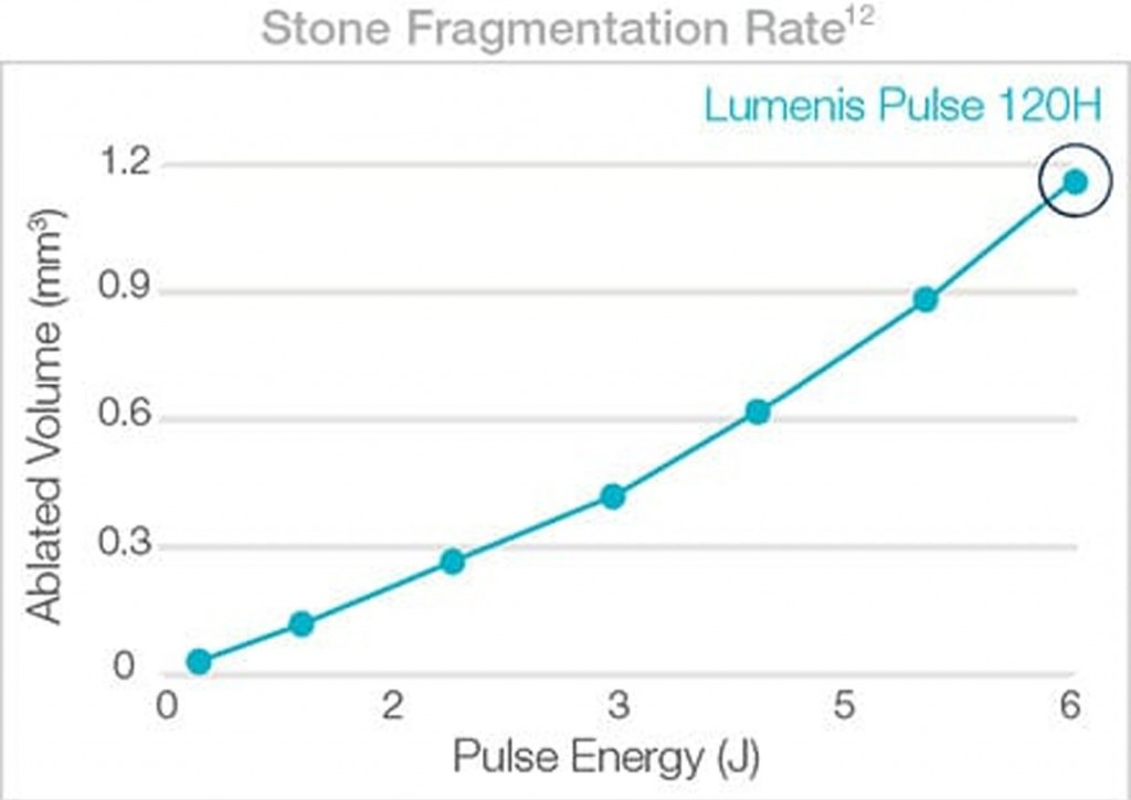 Stone Fragmentation Rate